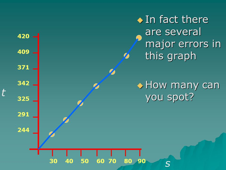 In fact there are several major errors in this graph In fact there are several major errors in this graph How many can you spot? How many can you spot