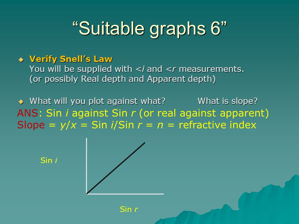 Suitable graphs 6 Verify Snells Law You will be supplied with <i and <r measurements.