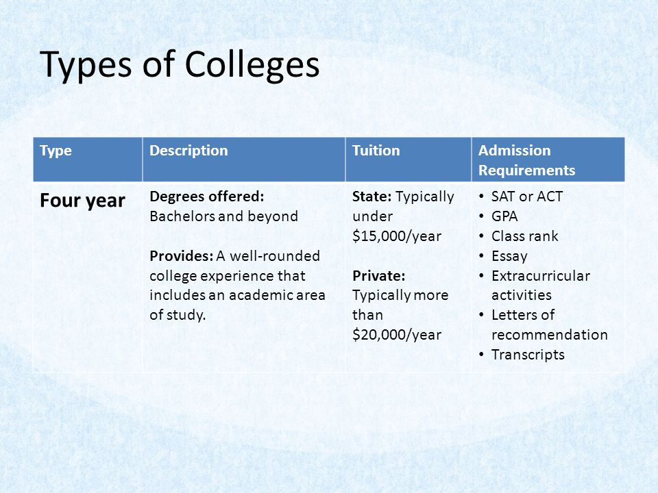 Types of Colleges TypeDescriptionTuitionAdmission Requirements Four year Degrees offered: Bachelors and beyond Provides: A well-rounded college experience that includes an academic area of study.