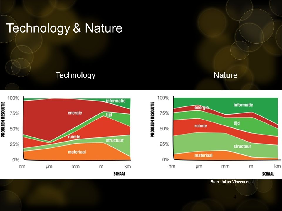 4 Technology & Nature Technology Nature Bron: Julian Vincent et al.