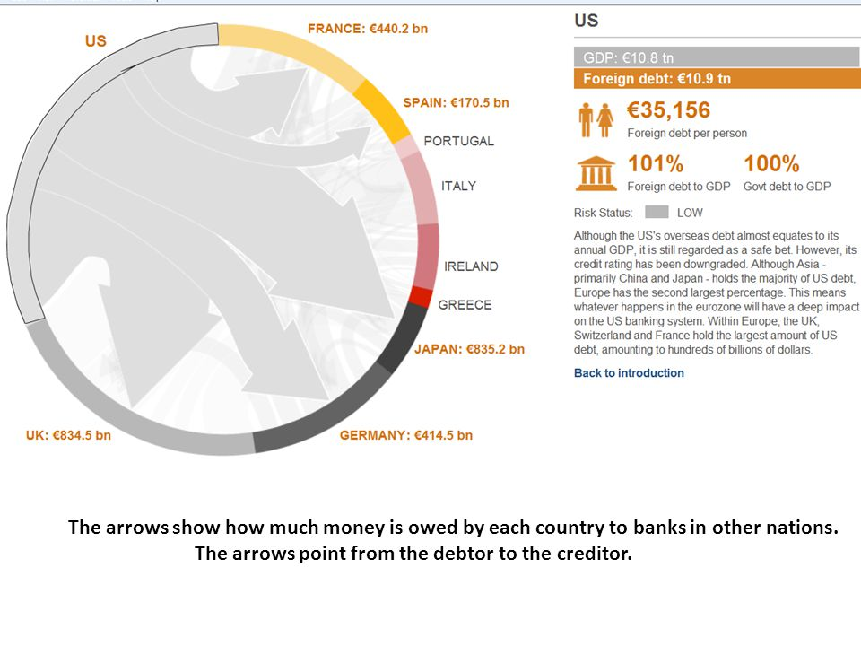 The arrows show how much money is owed by each country to banks in other nations.