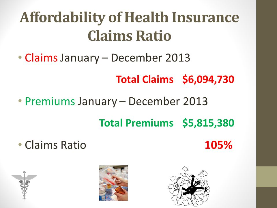Affordability of Health Insurance Claims Ratio Claims January – December 2013 Total Claims $6,094,730 Premiums January – December 2013 Total Premiums $5,815,380 Claims Ratio105%