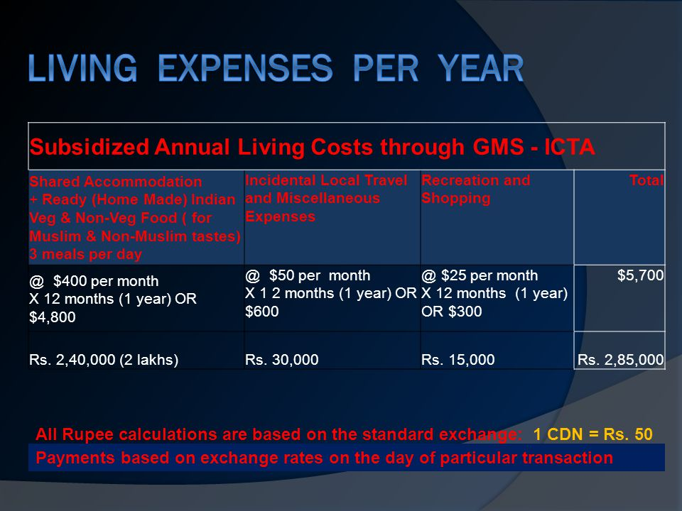 Subsidized Annual Living Costs through GMS - ICTA Shared Accommodation + Ready (Home Made) Indian Veg & Non-Veg Food ( for Muslim & Non-Muslim tastes) 3 meals per day Incidental Local Travel and Miscellaneous Expenses Recreation and Shopping Total @ $400 per month X 12 months (1 year) OR $4,800 @ $50 per month X 1 2 months (1 year) OR $600 @ $25 per month X 12 months (1 year) OR $300 $5,700 Rs.