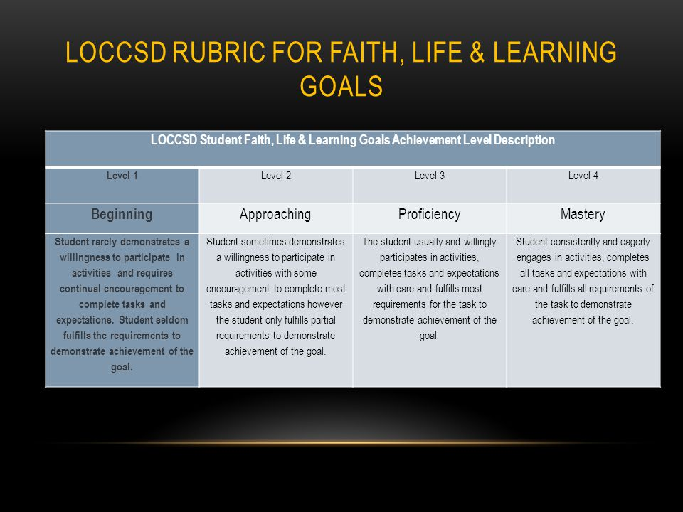 LOCCSD RUBRIC FOR FAITH, LIFE & LEARNING GOALS LOCCSD Student Faith, Life & Learning Goals Achievement Level Description Level 1 Level 2Level 3Level 4 Beginning ApproachingProficiencyMastery Student rarely demonstrates a willingness to participate in activities and requires continual encouragement to complete tasks and expectations.