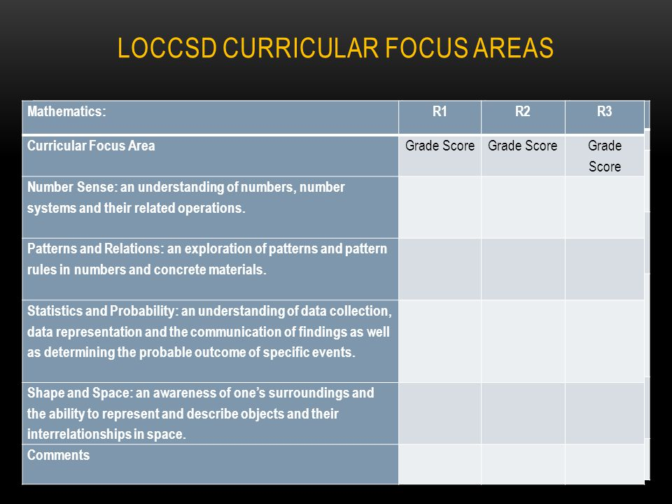 LOCCSD CURRICULAR FOCUS AREAS Mathematics: R1R2R3 Curricular Focus Area Grade Score Number Sense: an understanding of numbers, number systems and their related operations.