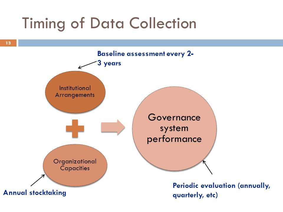 Timing of Data Collection Institutional Arrangements Organizational Capacities Governance system performance Baseline assessment every 2- 3 years Annu