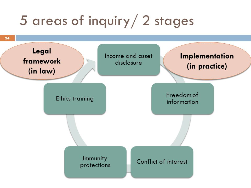 5 areas of inquiry/ 2 stages Income and asset disclosure Freedom of information Conflict of interest Immunity protections Ethics training Legal framework (in law) Legal framework (in law) Implementation (in practice) Implementation (in practice) 24