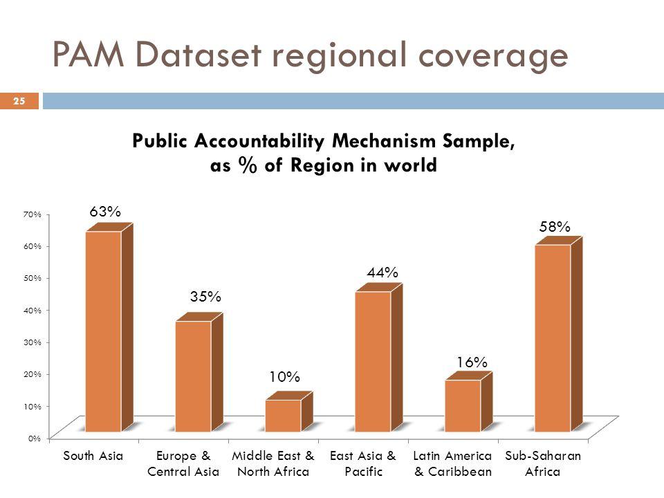 PAM Dataset regional coverage 25