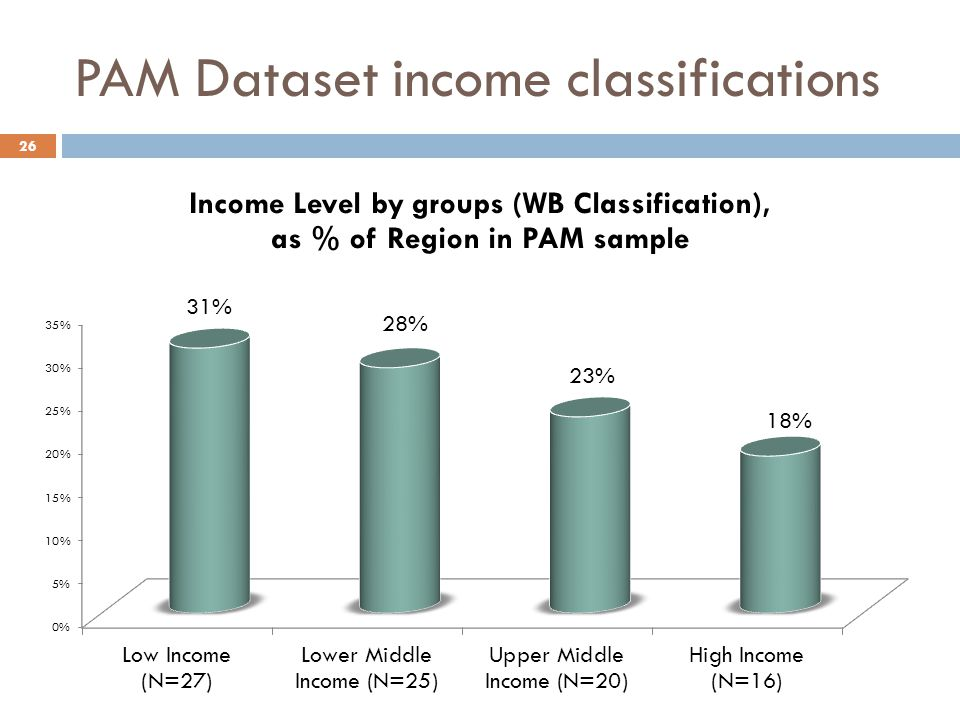 PAM Dataset income classifications 26