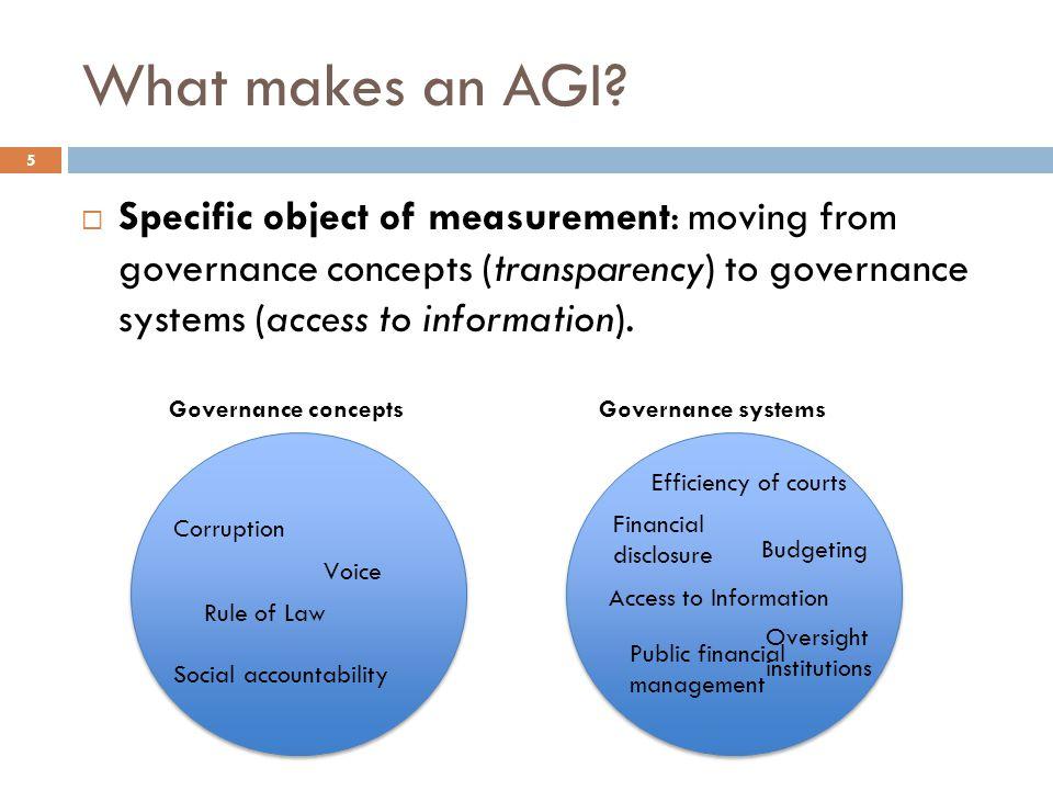 What makes an AGI.