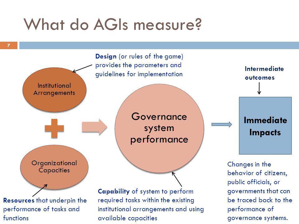 What do AGIs measure.