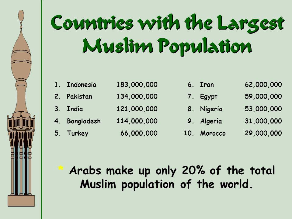 Countries with the Largest Muslim Population 1.Indonesia183,000,0006.Iran62,000,000 2.Pakistan134,000,0007.Egypt59,000,000 3.India121,000,0008.Nigeria53,000,000 4.Bangladesh114,000,0009.Algeria31,000,000 5.Turkey66,000,00010.Morocco29,000,000 * Arabs make up only 20% of the total Muslim population of the world.