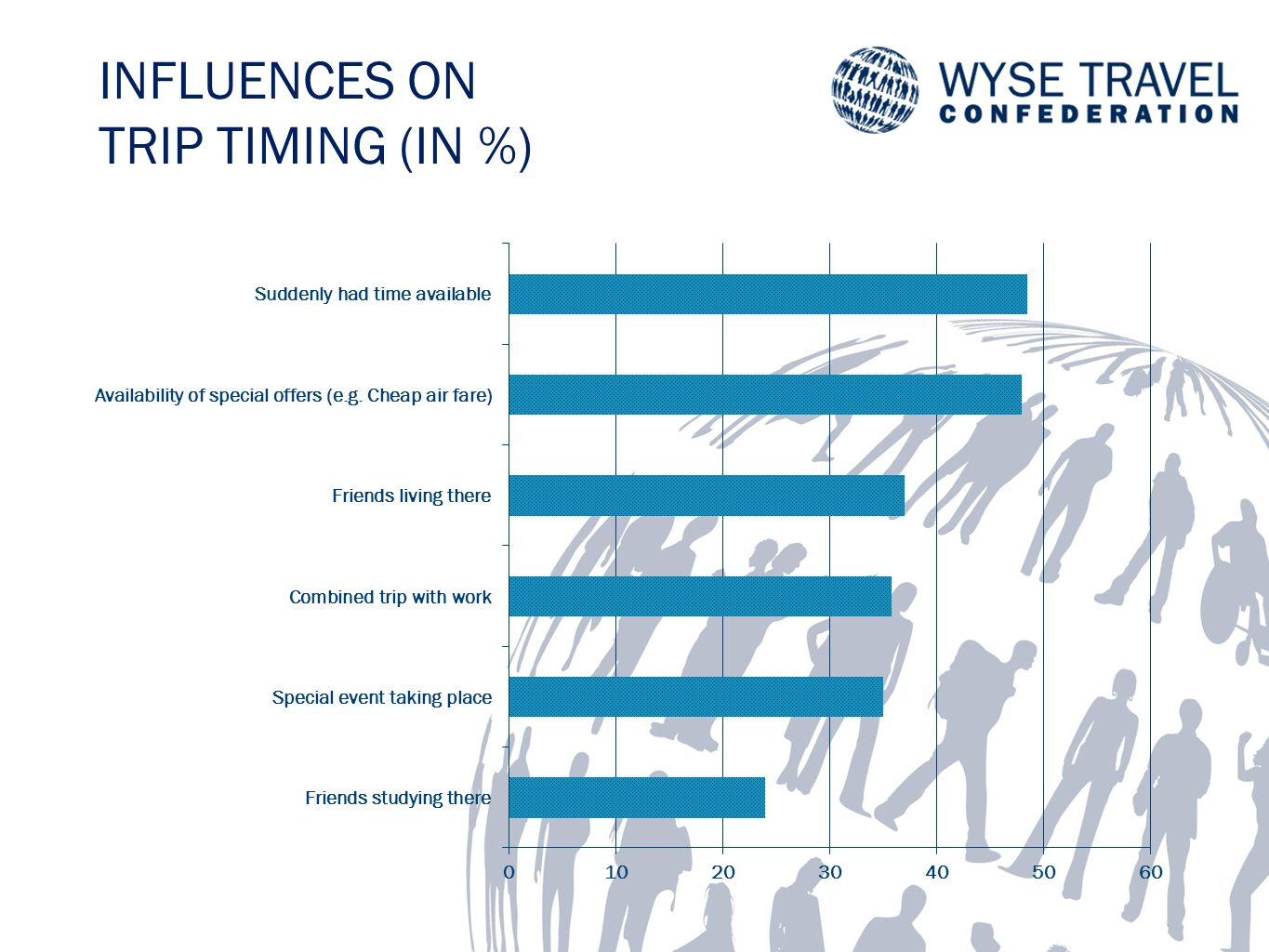 INFLUENCES ON TRIP TIMING (IN %)