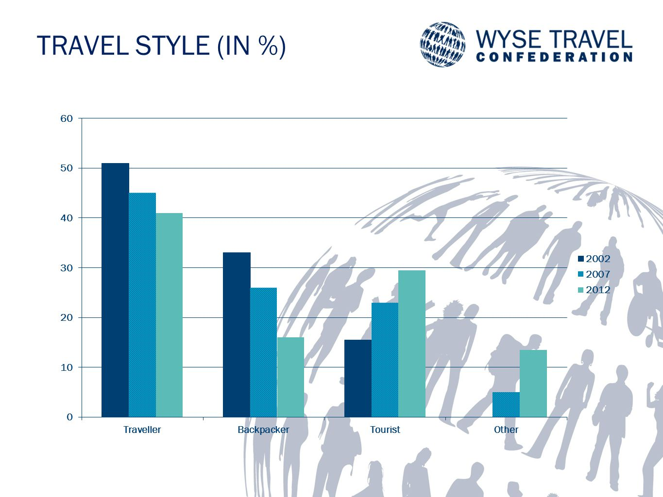 TRAVEL STYLE (IN %)
