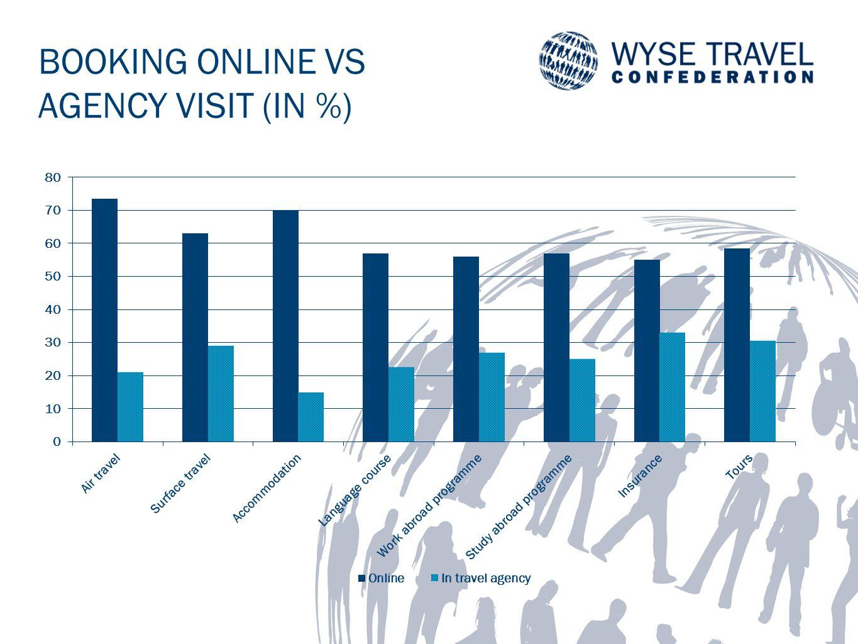 BOOKING ONLINE VS AGENCY VISIT (IN %)