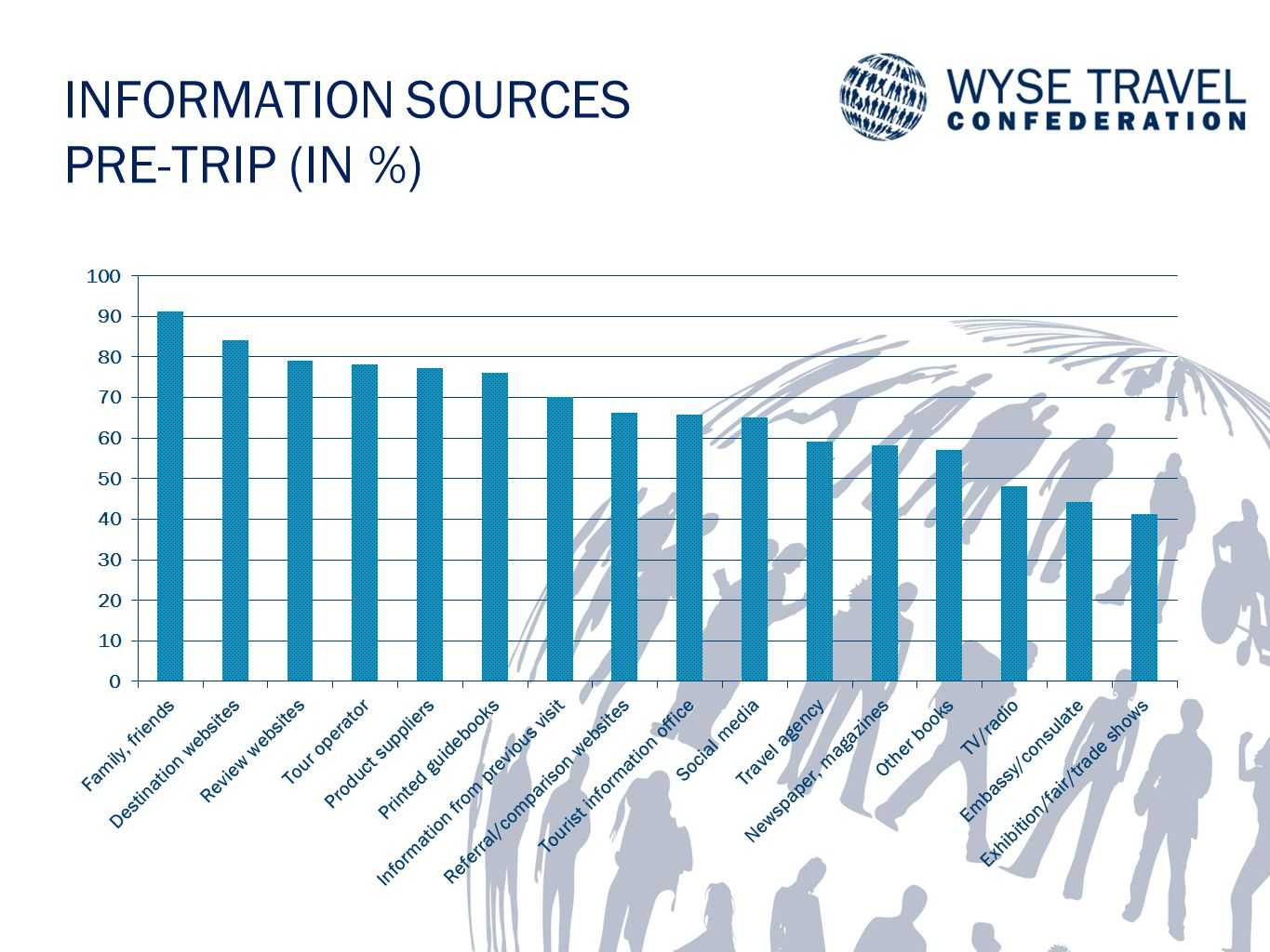 INFORMATION SOURCES PRE-TRIP (IN %)