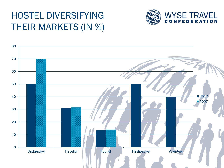 HOSTEL DIVERSIFYING THEIR MARKETS (IN %)