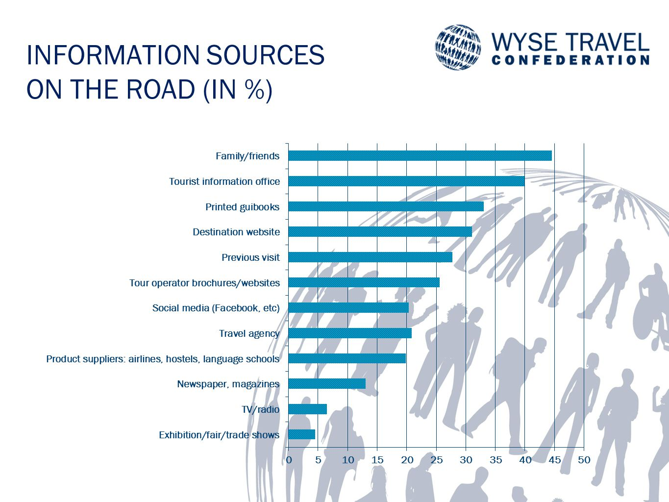 INFORMATION SOURCES ON THE ROAD (IN %)