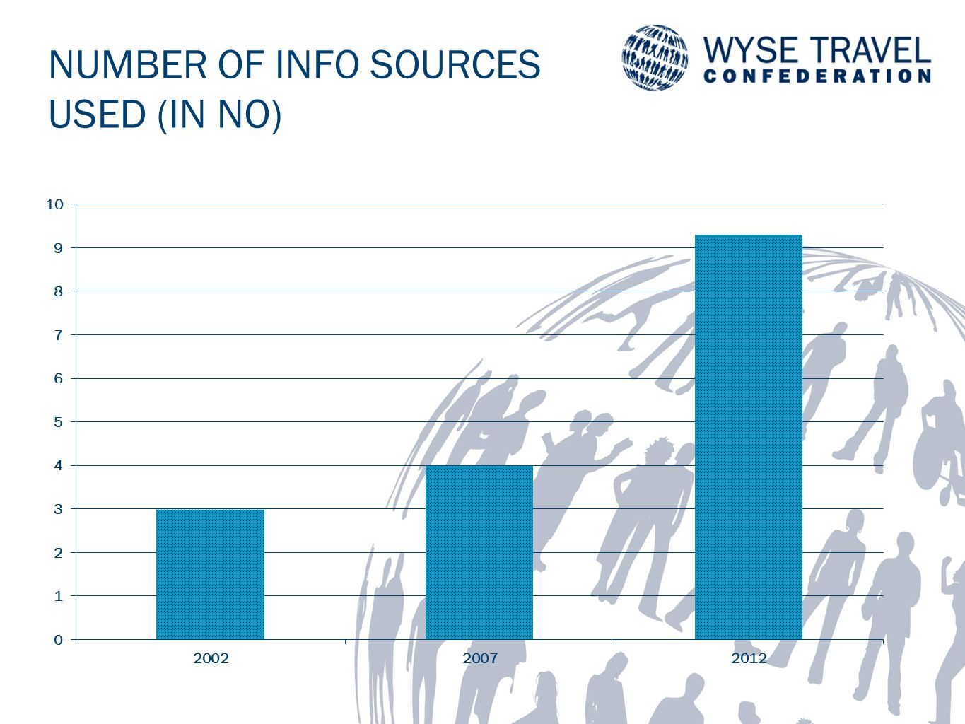NUMBER OF INFO SOURCES USED (IN NO)