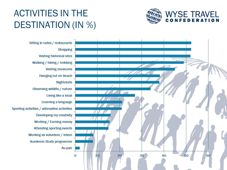 ACTIVITIES IN THE DESTINATION (IN %)
