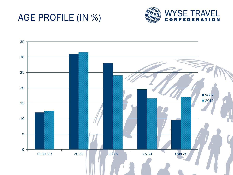 AGE PROFILE (IN %)