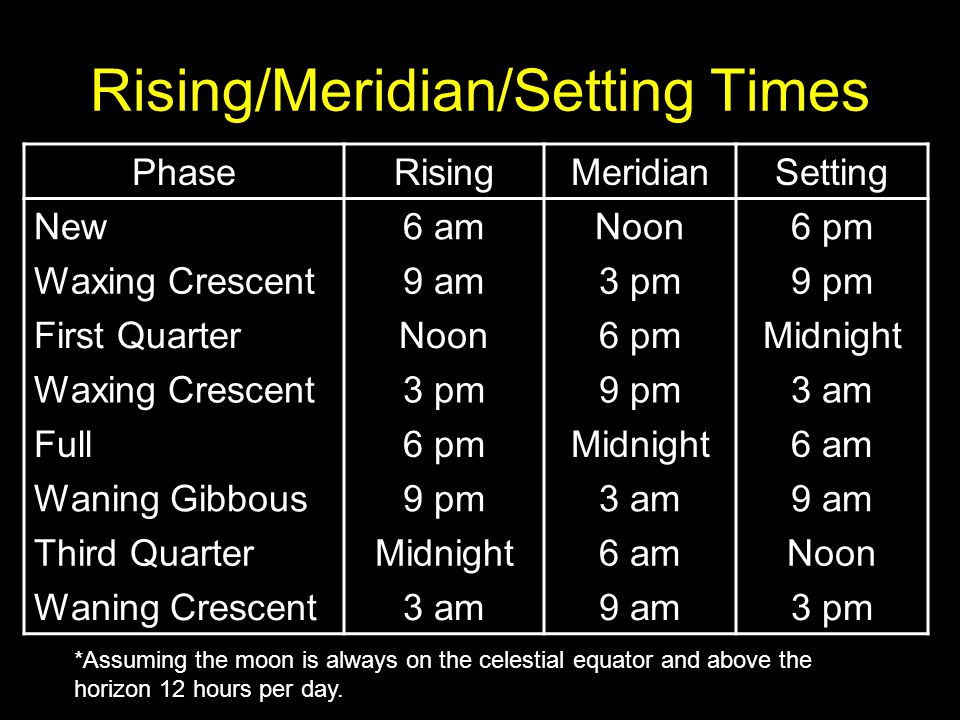 Rising/Meridian/Setting Times PhaseRisingMeridianSetting New6 amNoon6 pm Waxing Crescent9 am3 pm9 pm First QuarterNoon6 pmMidnight Waxing Crescent3 pm