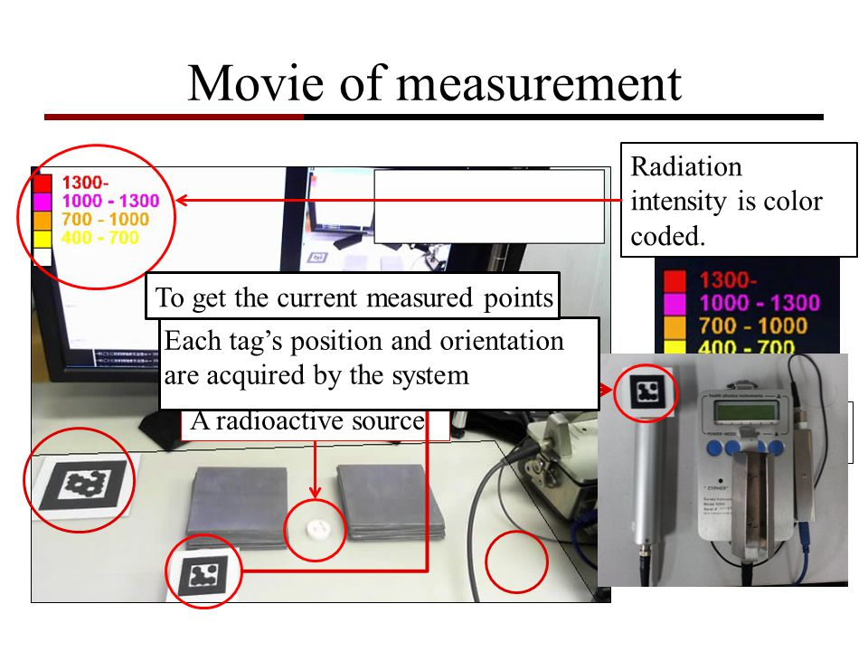 Movie of measurement Radiation intensity is color coded. CPS: Count Per Second A radioactive source Each tags position and orientation are acquired by