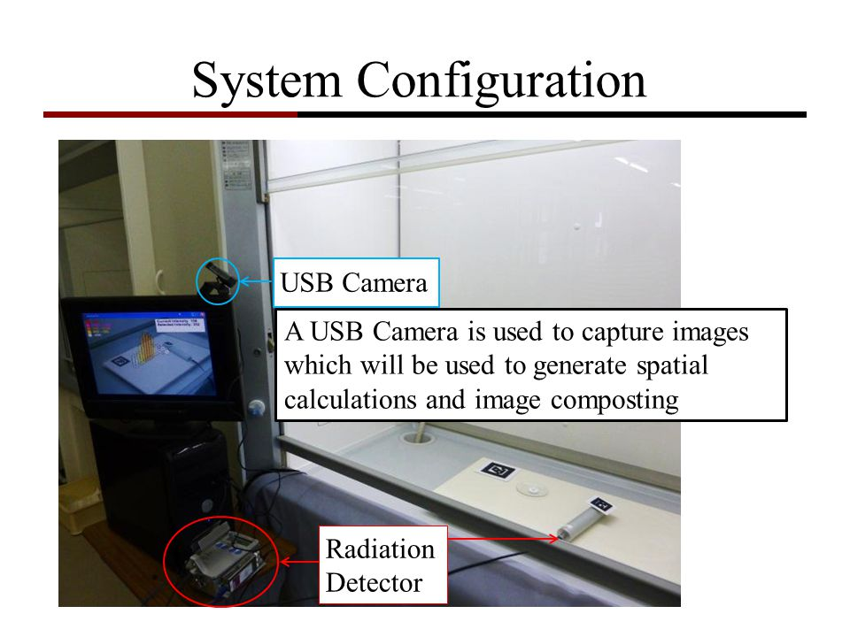 System Configuration USB Camera 3D Graphics PC Radioactive Source AR-Tags Radiation Detector A USB Camera is used to capture images which will be used