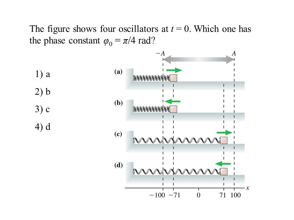 The figure shows four oscillators at t = 0. Which one has the phase constant 1)a 2) b 3) c 4) d