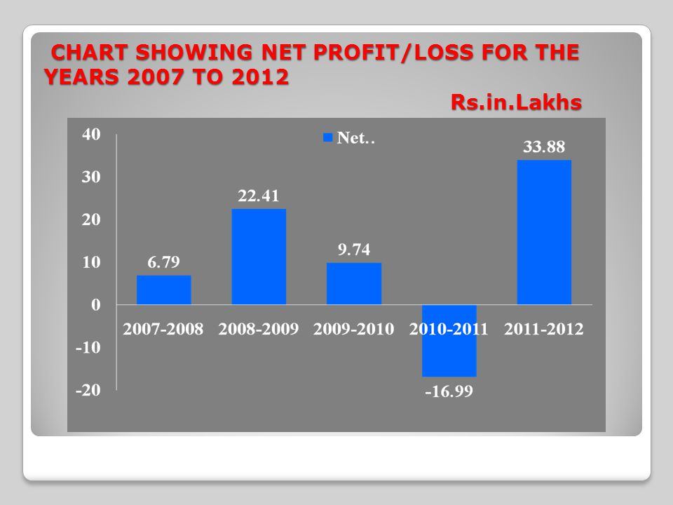 CHART SHOWING NET PROFIT/LOSS FOR THE YEARS 2007 TO 2012 Rs.in.Lakhs CHART SHOWING NET PROFIT/LOSS FOR THE YEARS 2007 TO 2012 Rs.in.Lakhs