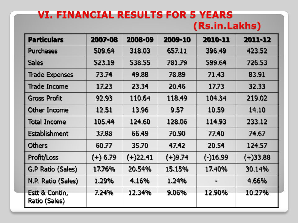 VI. FINANCIAL RESULTS FOR 5 YEARS (Rs.in.Lakhs) Particulars2007-082008-092009-102010-112011-12 Purchases509.64318.03657.11396.49423.52 Sales523.19538.