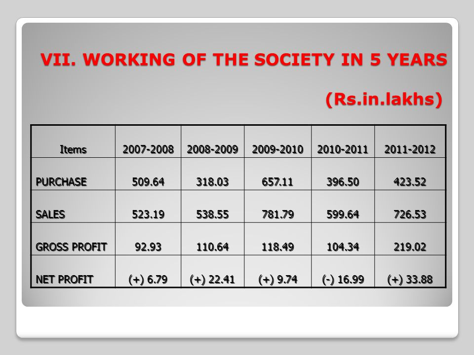 VII. WORKING OF THE SOCIETY IN 5 YEARS (Rs.in.lakhs) Items2007-20082008-20092009-20102010-20112011-2012 PURCHASE509.64318.03657.11396.50423.52 SALES52
