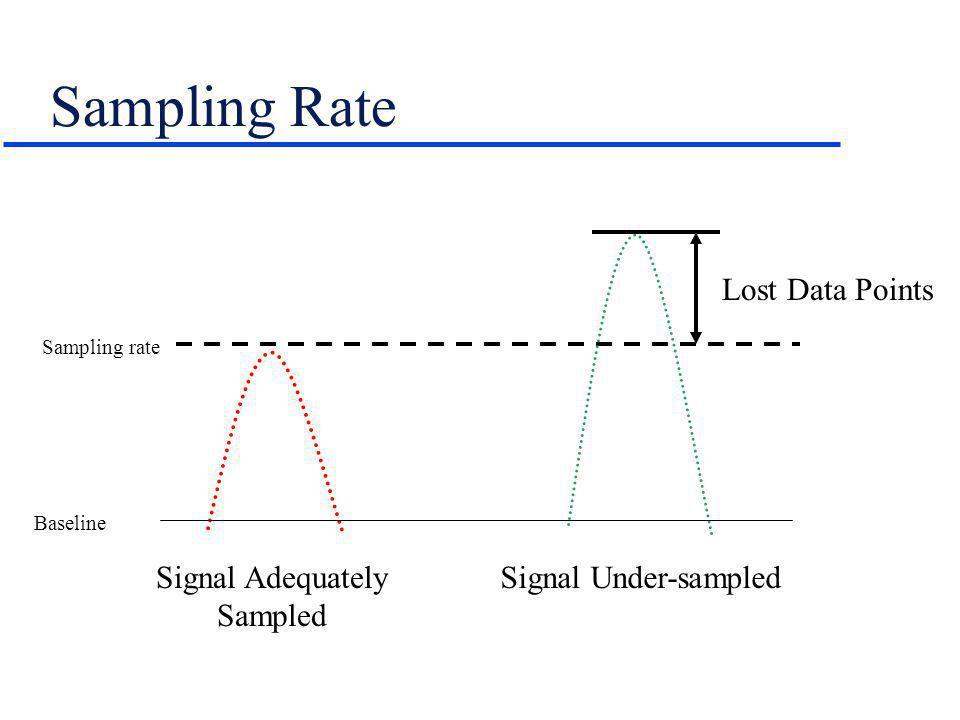 Sampling Rate Lost Data Points Sampling rate Baseline Signal Adequately Sampled Signal Under-sampled