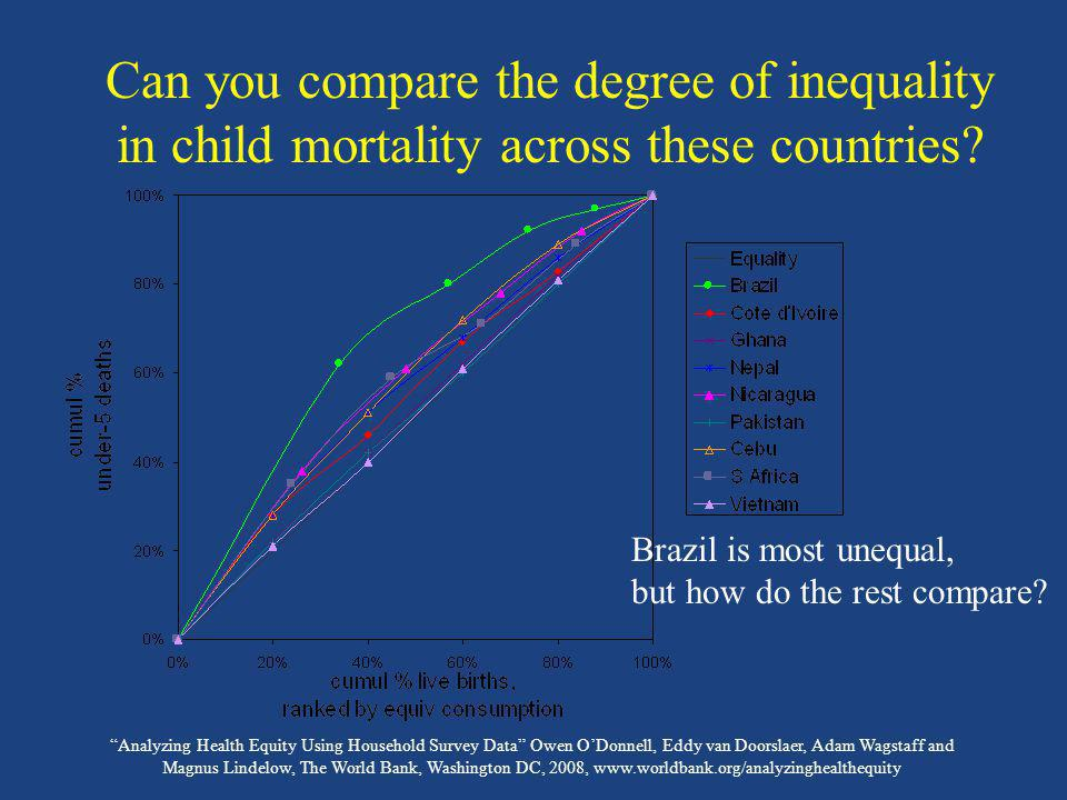 Analyzing Health Equity Using Household Survey Data Owen ODonnell, Eddy van Doorslaer, Adam Wagstaff and Magnus Lindelow, The World Bank, Washington DC, 2008, www.worldbank.org/analyzinghealthequity CI = 2 x area between 45 0 line and concentration curve CI < 0 when variable is higher amongst poor Concentration index (CI)