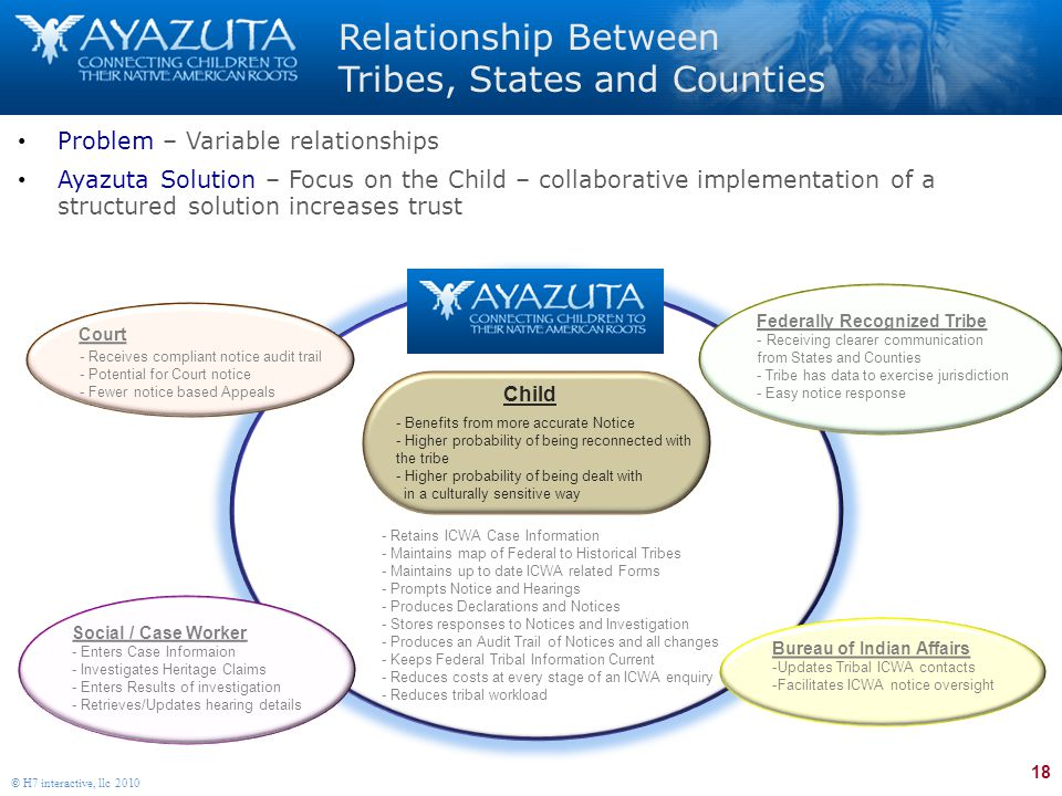 18 © H7 interactive, llc 2010 Relationship Between Tribes, States and Counties Problem – Variable relationships Ayazuta Solution – Focus on the Child – collaborative implementation of a structured solution increases trust Court Federally Recognized Tribe - Receiving clearer communication from States and Counties - Tribe has data to exercise jurisdiction - Easy notice response Bureau of Indian Affairs -Updates Tribal ICWA contacts -Facilitates ICWA notice oversight - Retains ICWA Case Information - Maintains map of Federal to Historical Tribes - Maintains up to date ICWA related Forms - Prompts Notice and Hearings - Produces Declarations and Notices - Stores responses to Notices and Investigation - Produces an Audit Trail of Notices and all changes - Keeps Federal Tribal Information Current - Reduces costs at every stage of an ICWA enquiry - Reduces tribal workload - Benefits from more accurate Notice - Higher probability of being reconnected with the tribe - Higher probability of being dealt with in a culturally sensitive way Child Social / Case Worker - Enters Case Informaion - Investigates Heritage Claims - Enters Results of investigation - Retrieves/Updates hearing details - Receives compliant notice audit trail - Potential for Court notice - Fewer notice based Appeals