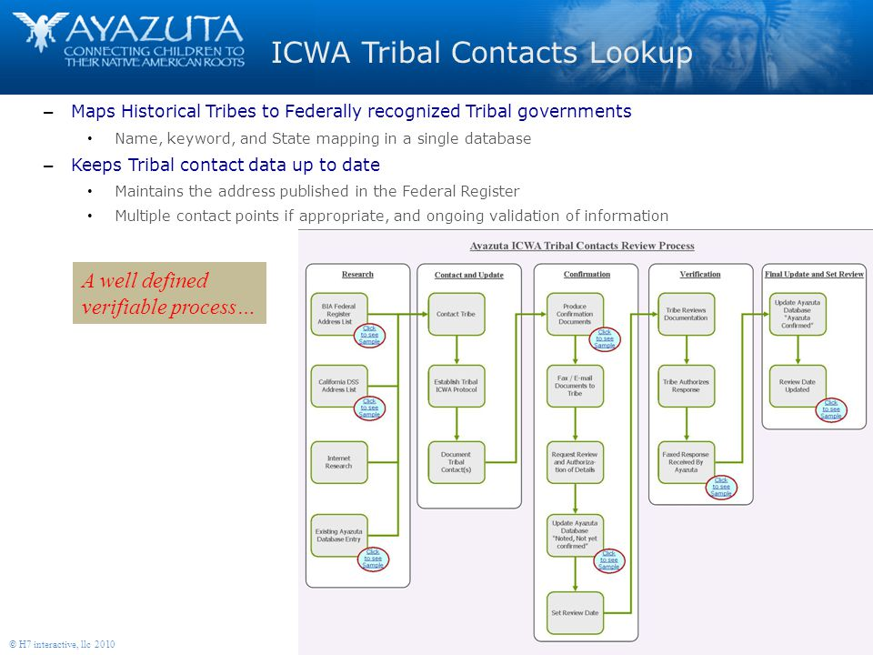 7 © H7 interactive, llc 2010 A well defined verifiable process… ICWA Tribal Contacts Lookup – Maps Historical Tribes to Federally recognized Tribal governments Name, keyword, and State mapping in a single database – Keeps Tribal contact data up to date Maintains the address published in the Federal Register Multiple contact points if appropriate, and ongoing validation of information