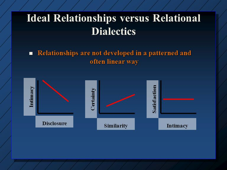 Cont Ideal Relationships Ideal Relationships n Relationship is the container in which communication flows in the form of self- disclosure, information seeking Dialectical Approach both individuals and relationships are created and recreated through interaction – that is, interaction does not function to reveal a performed-self like self- disclosure.