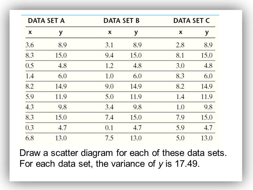 Draw a scatter diagram for each of these data sets. For each data set, the variance of y is 17.49.