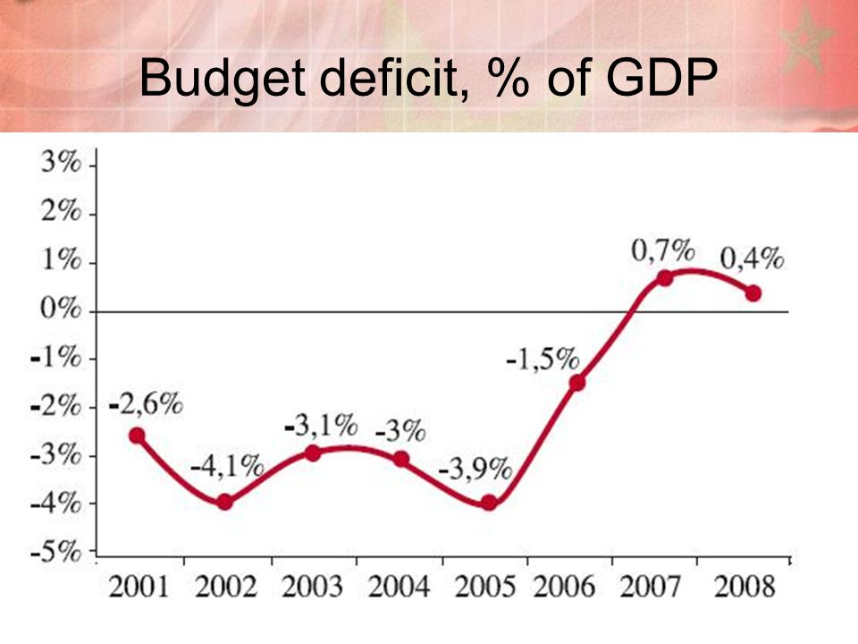 6 Budget deficit, % of GDP