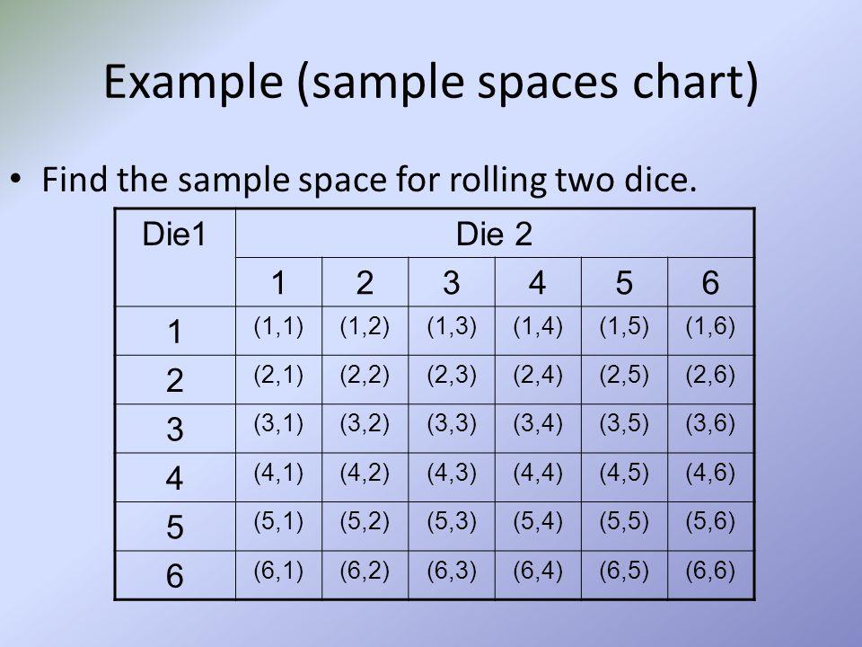 Example (sample spaces chart) Die1Die 2 123456 1 (1,1)(1,2)(1,3)(1,4)(1,5)(1,6) 2 (2,1)(2,2)(2,3)(2,4)(2,5)(2,6) 3 (3,1)(3,2)(3,3)(3,4)(3,5)(3,6) 4 (4