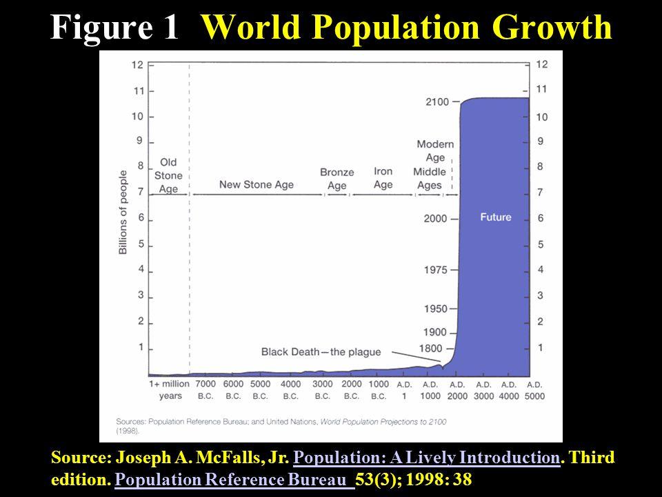 Figure 1 World Population Growth Source: Joseph A.