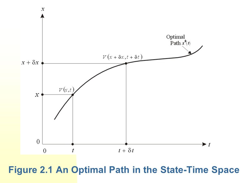 Figure 2.1 An Optimal Path in the State-Time Space