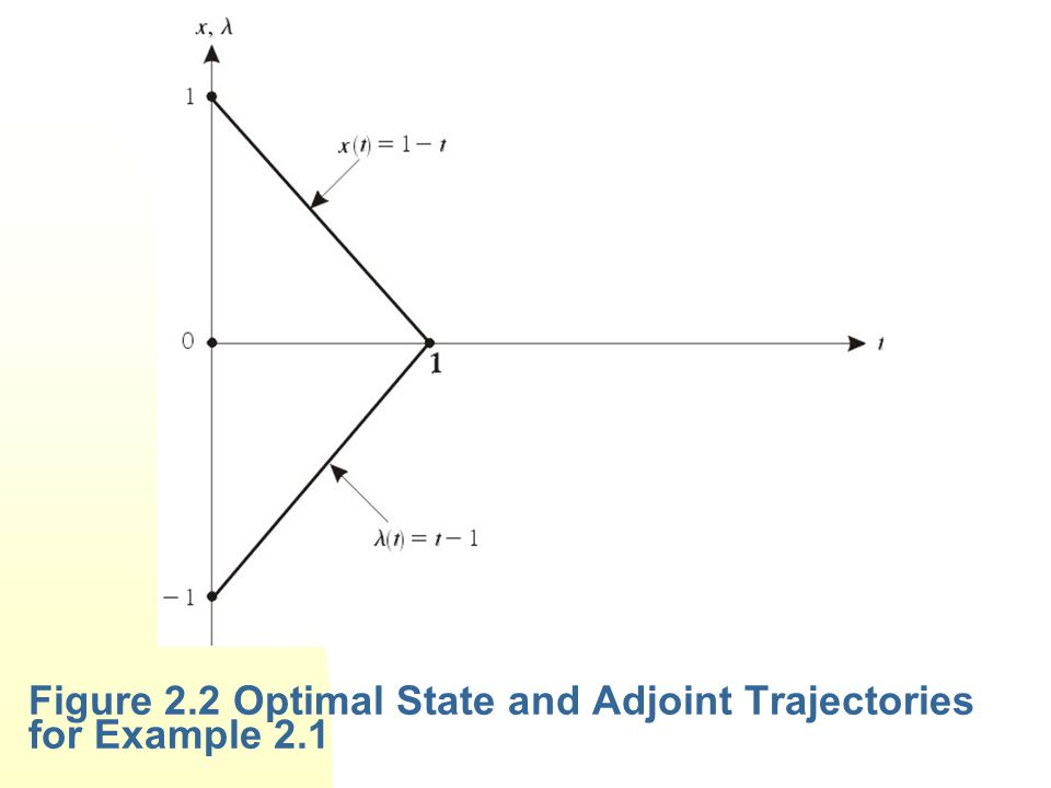 Figure 2.2 Optimal State and Adjoint Trajectories for Example 2.1