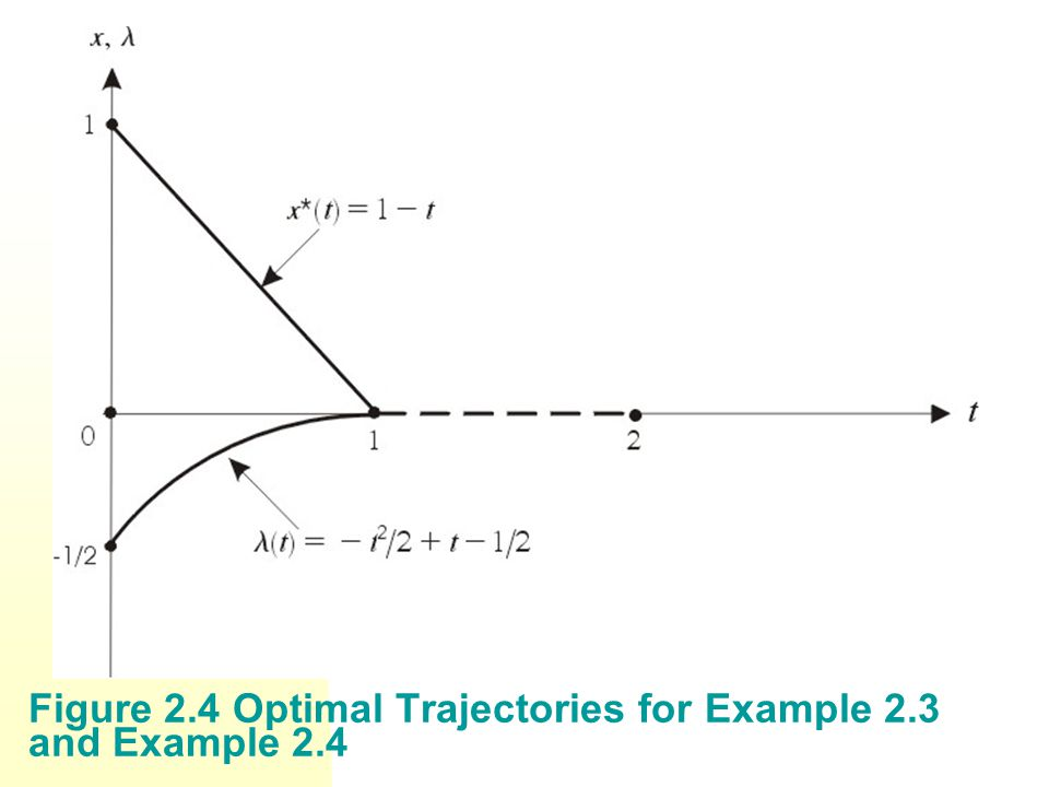 Figure 2.4 Optimal Trajectories for Example 2.3 and Example 2.4