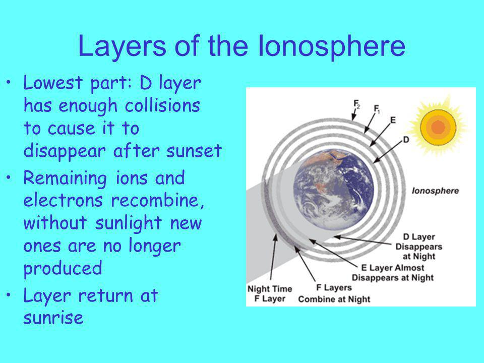 Layers of the Ionosphere Lowest part: D layer has enough collisions to cause it to disappear after sunset Remaining ions and electrons recombine, without sunlight new ones are no longer produced Layer return at sunrise