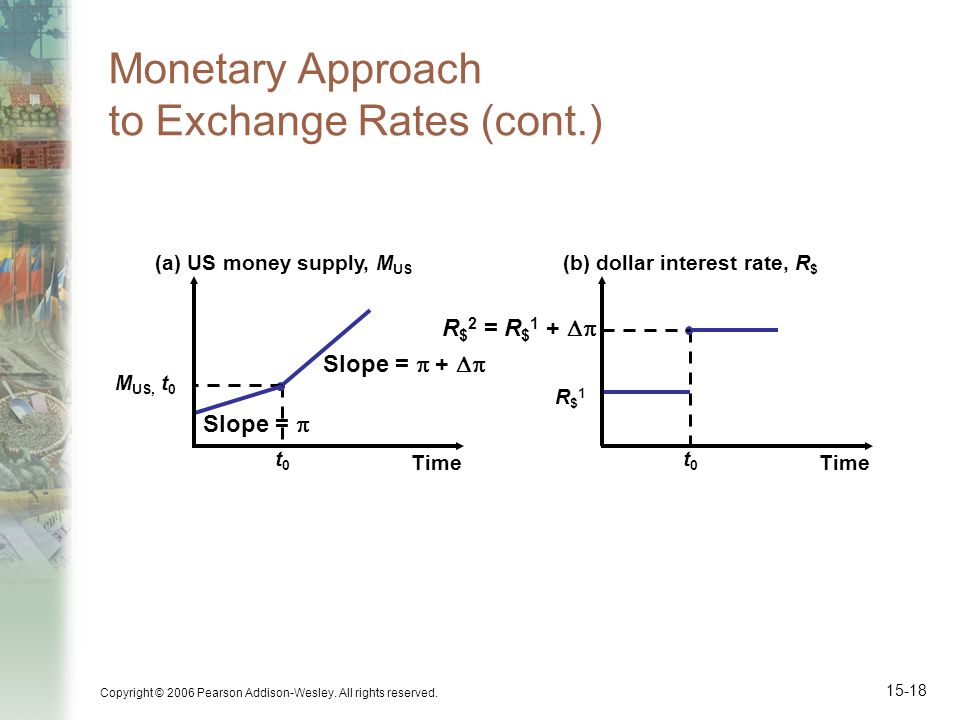Copyright © 2006 Pearson Addison-Wesley. All rights reserved. 15-18 Monetary Approach to Exchange Rates (cont.) Slope = + t0t0 M US, t 0 Slope = (a) U