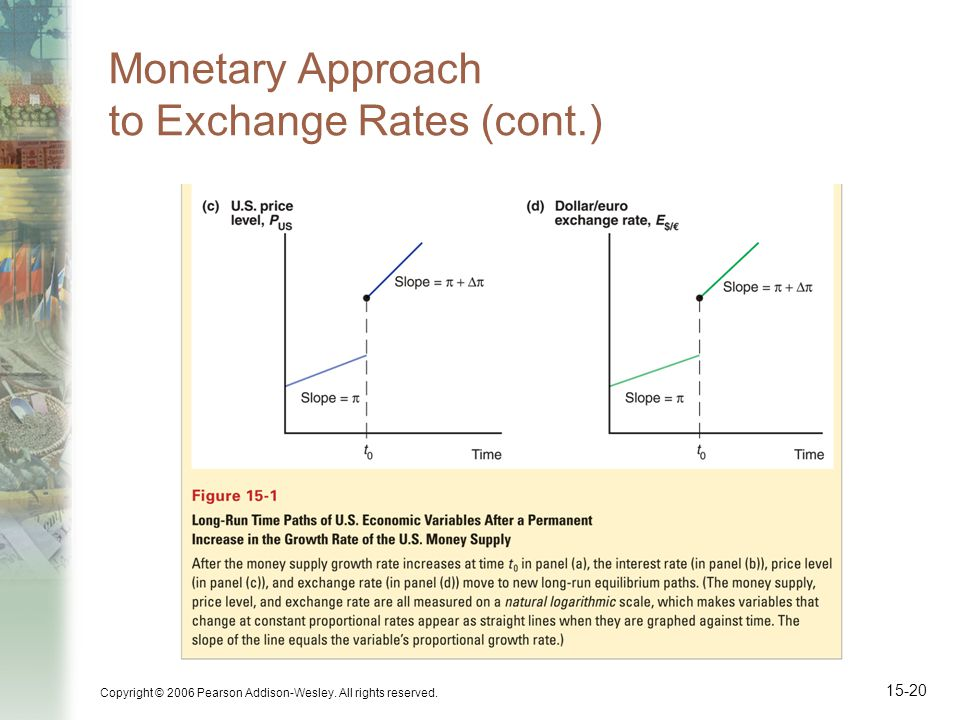 Copyright © 2006 Pearson Addison-Wesley. All rights reserved. 15-20 Monetary Approach to Exchange Rates (cont.)