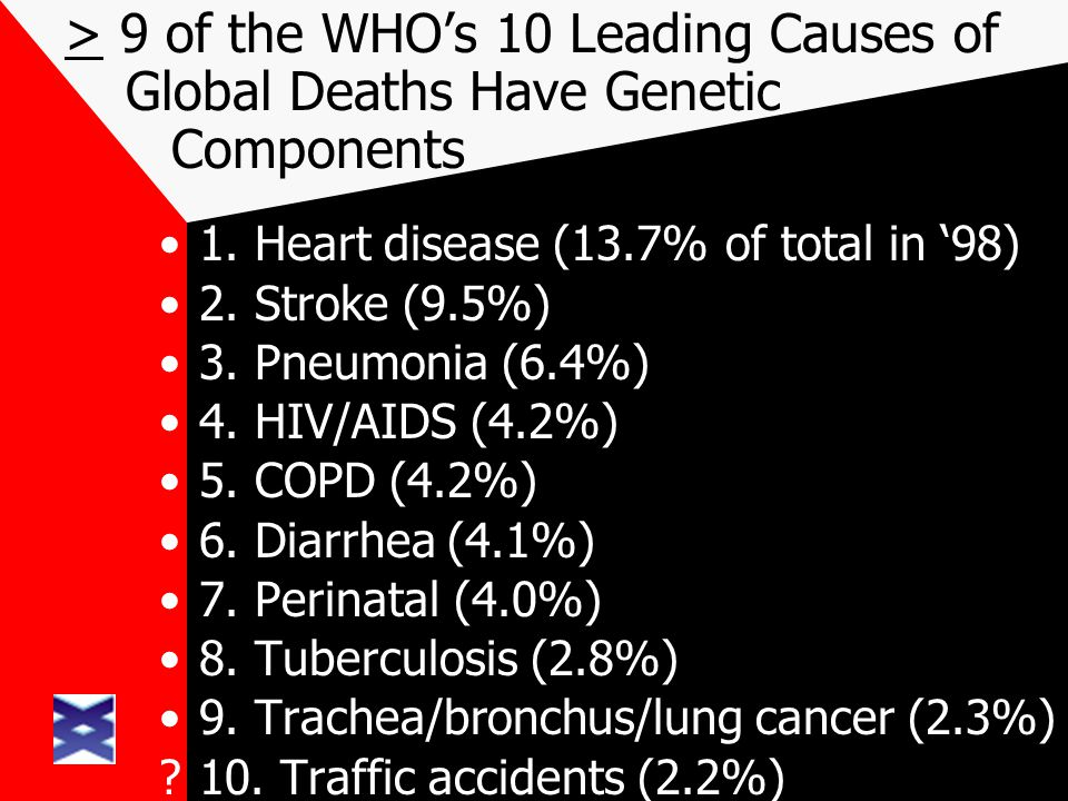 > 9 of the WHOs 10 Leading Causes of Global Deaths Have Genetic Components 1. Heart disease (13.7% of total in 98) 2. Stroke (9.5%) 3. Pneumonia (6.4%