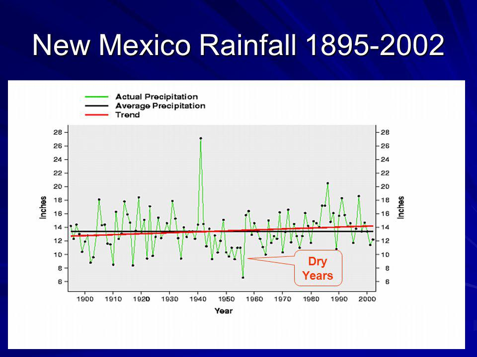 New Mexico Rainfall 1895-2002 Dry Years