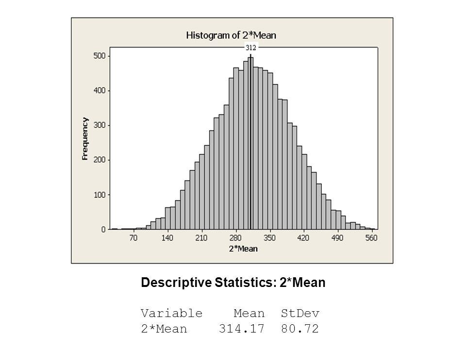 Descriptive Statistics: 2*Mean Variable Mean StDev 2*Mean 314.17 80.72